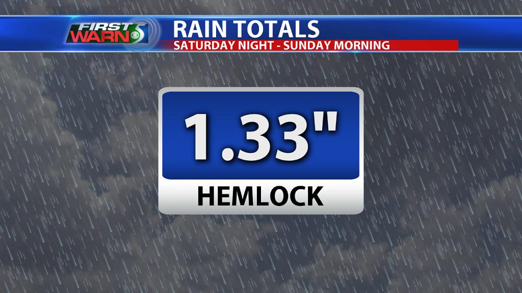 Saturday/Sunday Rain Totals