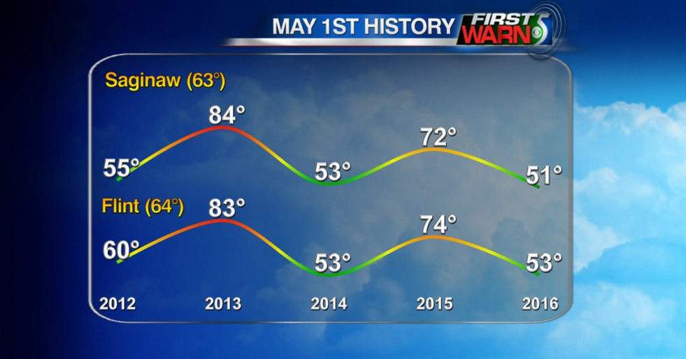 May 1st High Temperatures (2012-2016)