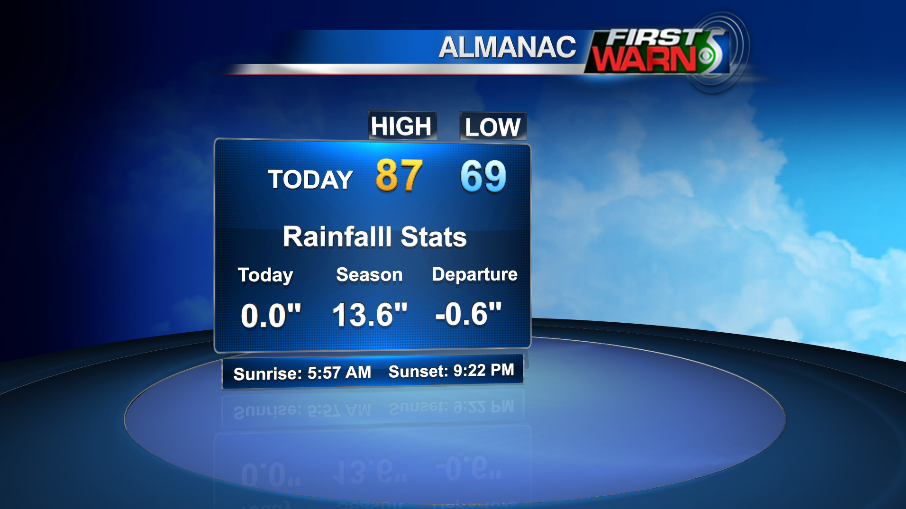 Today's Almanac