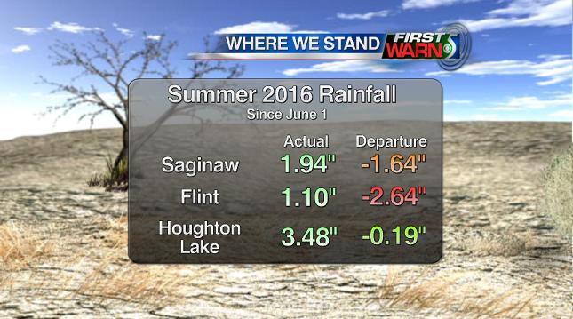 Rainfall since June 1.