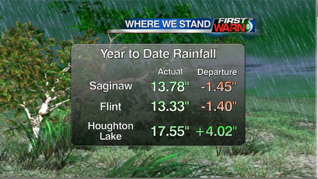 Rainfall so far this year.