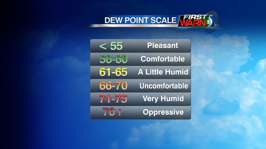 How the dew point will make things feel outside.