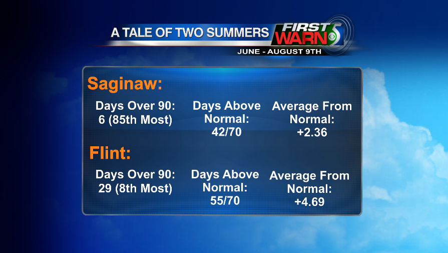 Comparing the summer of Flint to Saginaw.