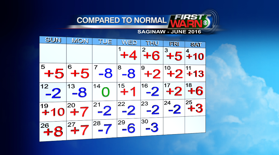 June temps compared to normal for Saginaw.