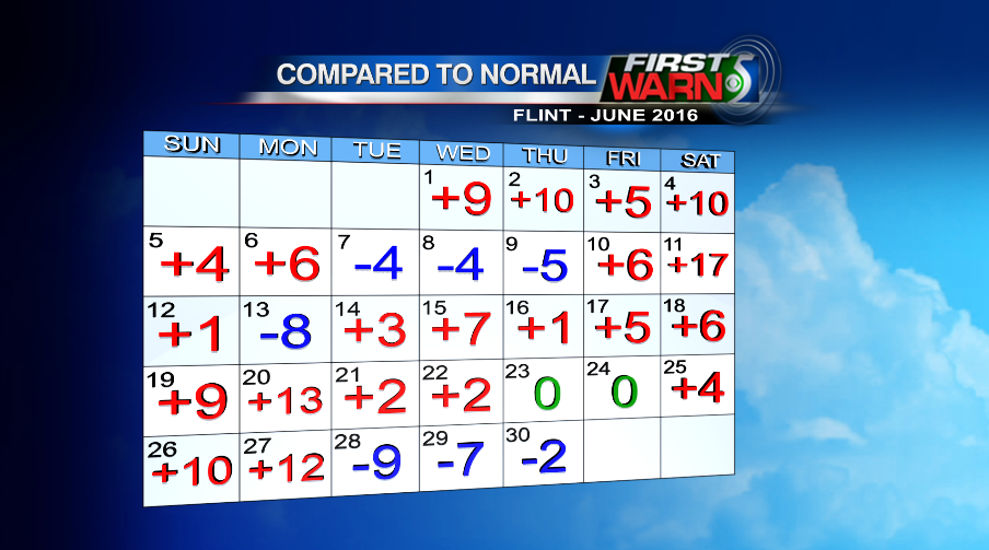 June temps compared to normal for Flint.