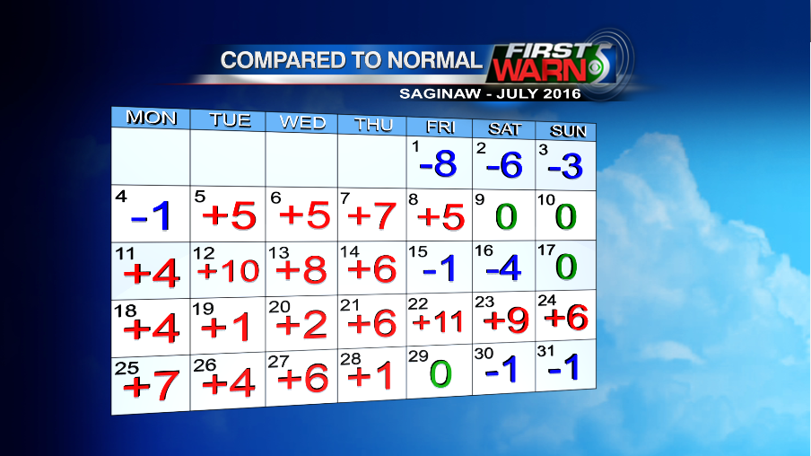 July temps compared to normal for Saginaw.