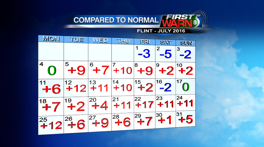 July temps compared to normal for Flint.