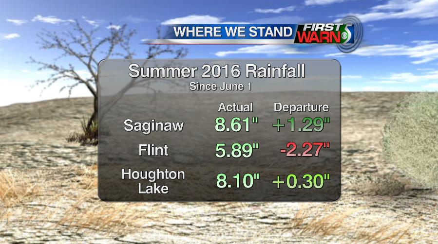 Summer rainfall as of August 18, 2016.