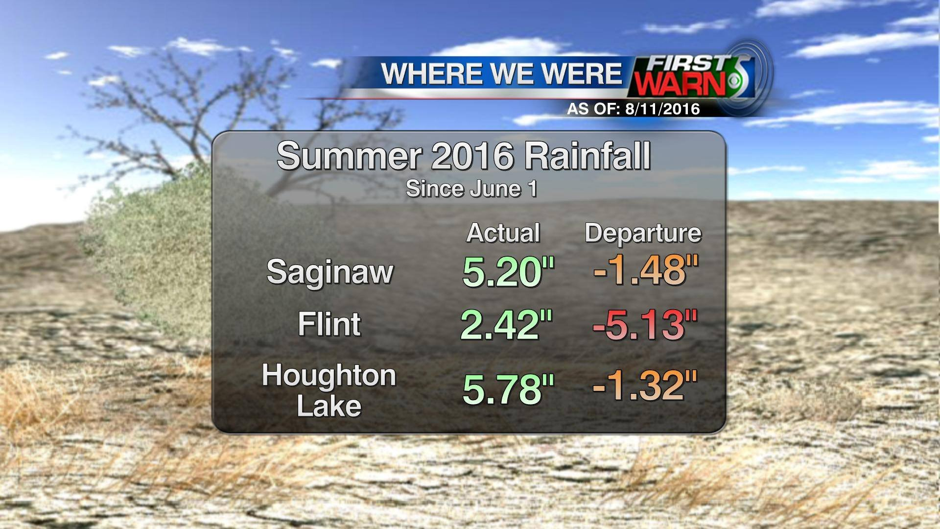 Previous summer rainfall totals from August 11, 2016.