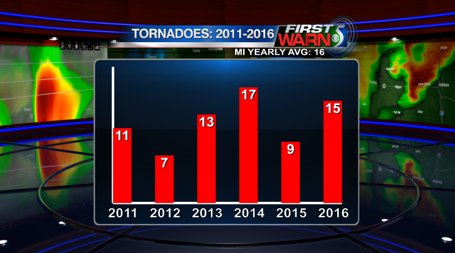 Tornado numbers for the past 5 years + current year.