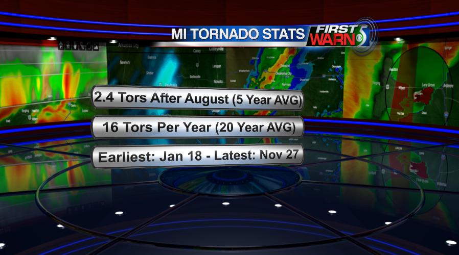 Michigan tornado statistics.