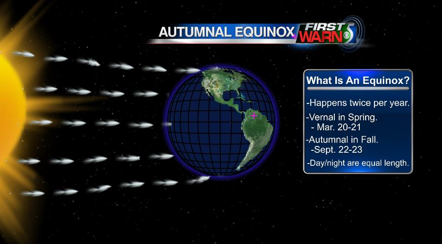 Equinox explanation.