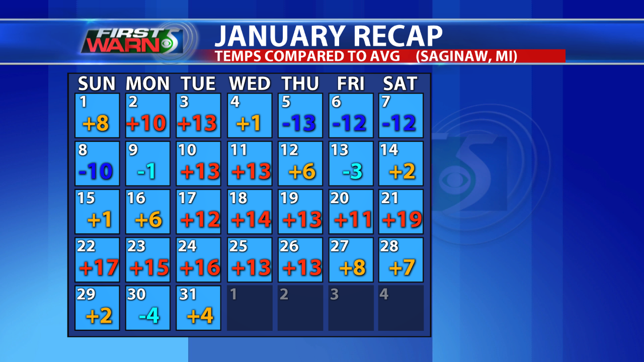 January temps in Saginaw.