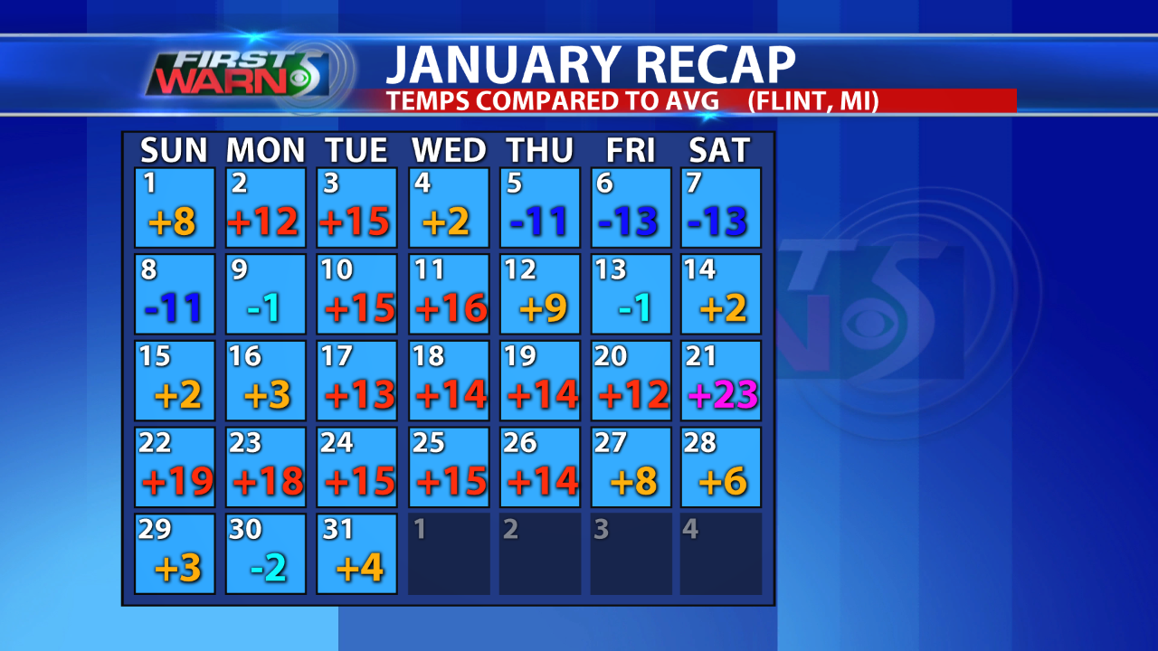 January temps in Flint.