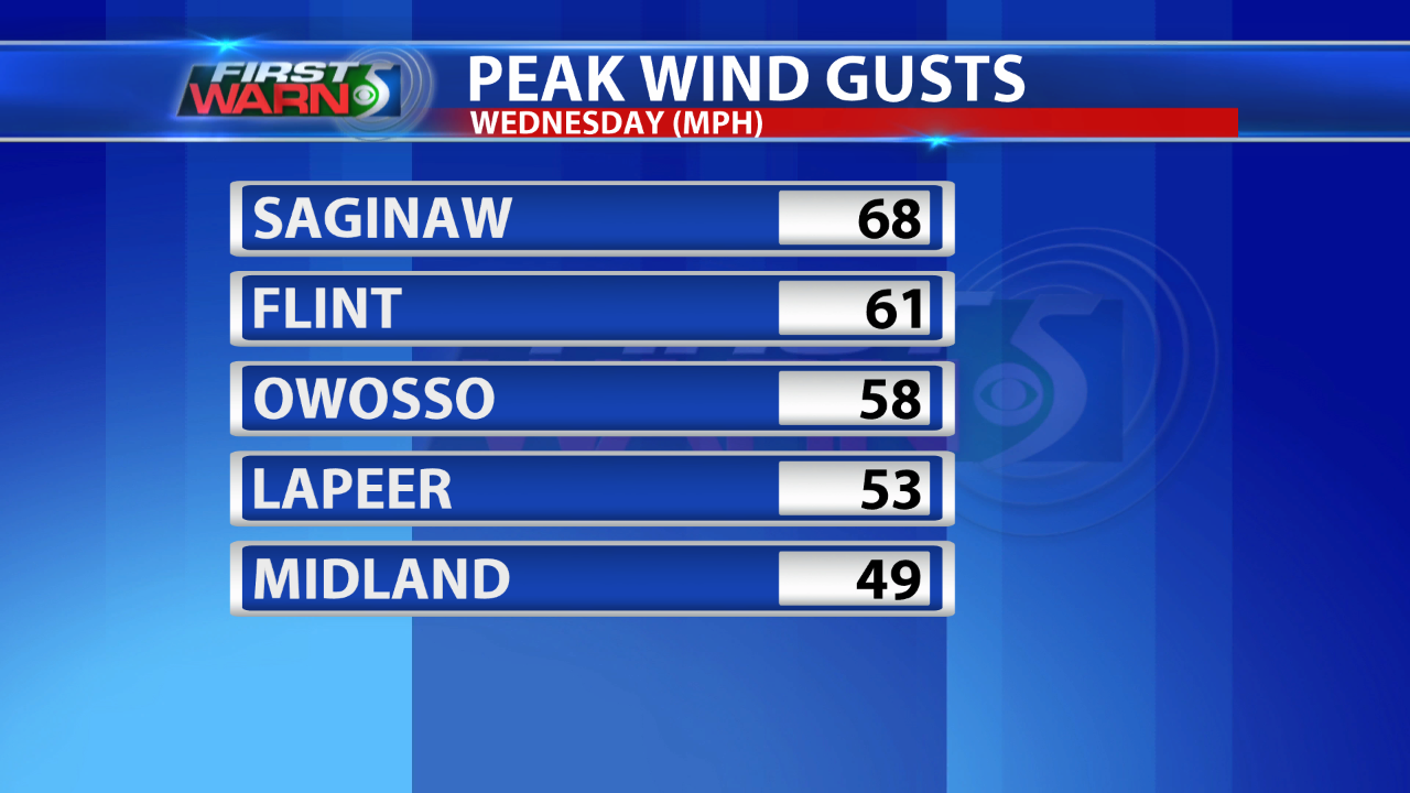 Peak Wind Gusts from the WNEM viewing area.