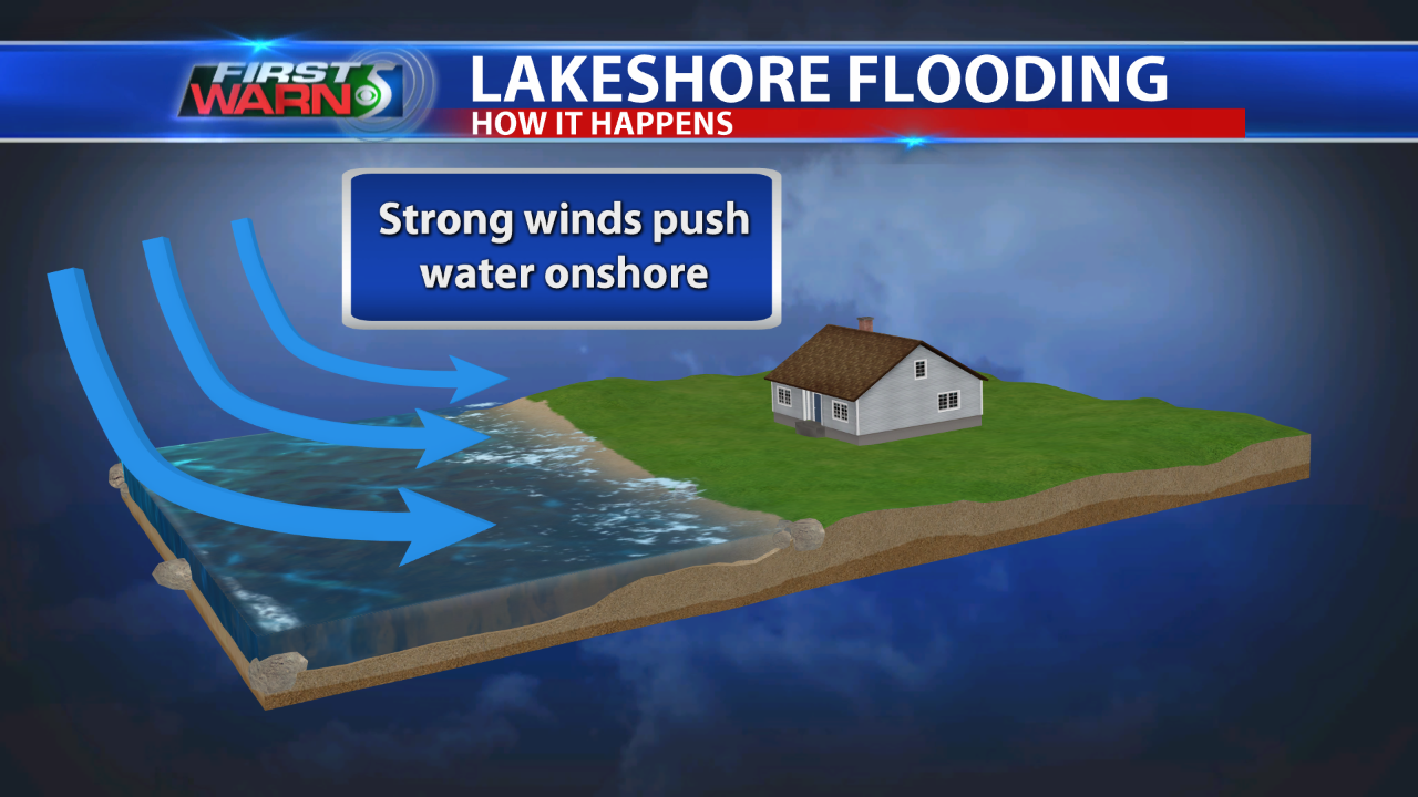 Strong winds push water onshore.