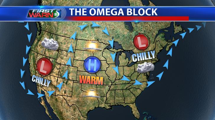 Omega Block Pattern