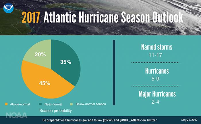 2017 Atlantic Hurricane Season Outlook (NOAA)