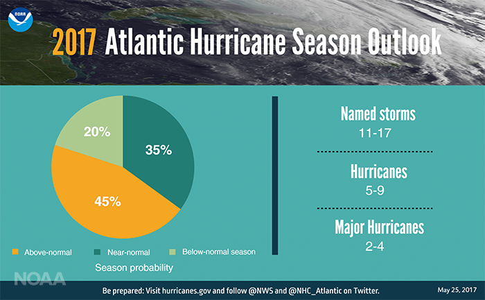 2017 Atlantic Hurricane Season Outlook (NOAA)