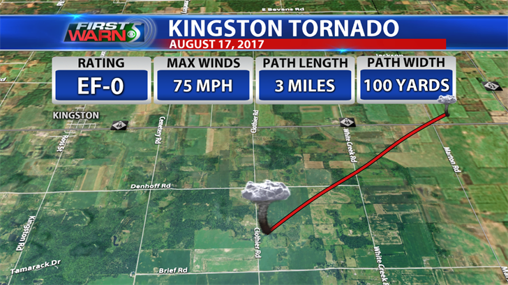Tornado Information: Kingston, Thursday August 17