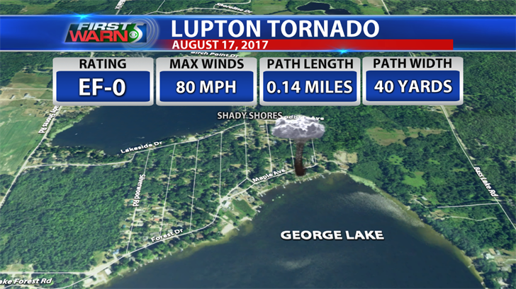 Tornado Information: Lupton, Thursday August 17