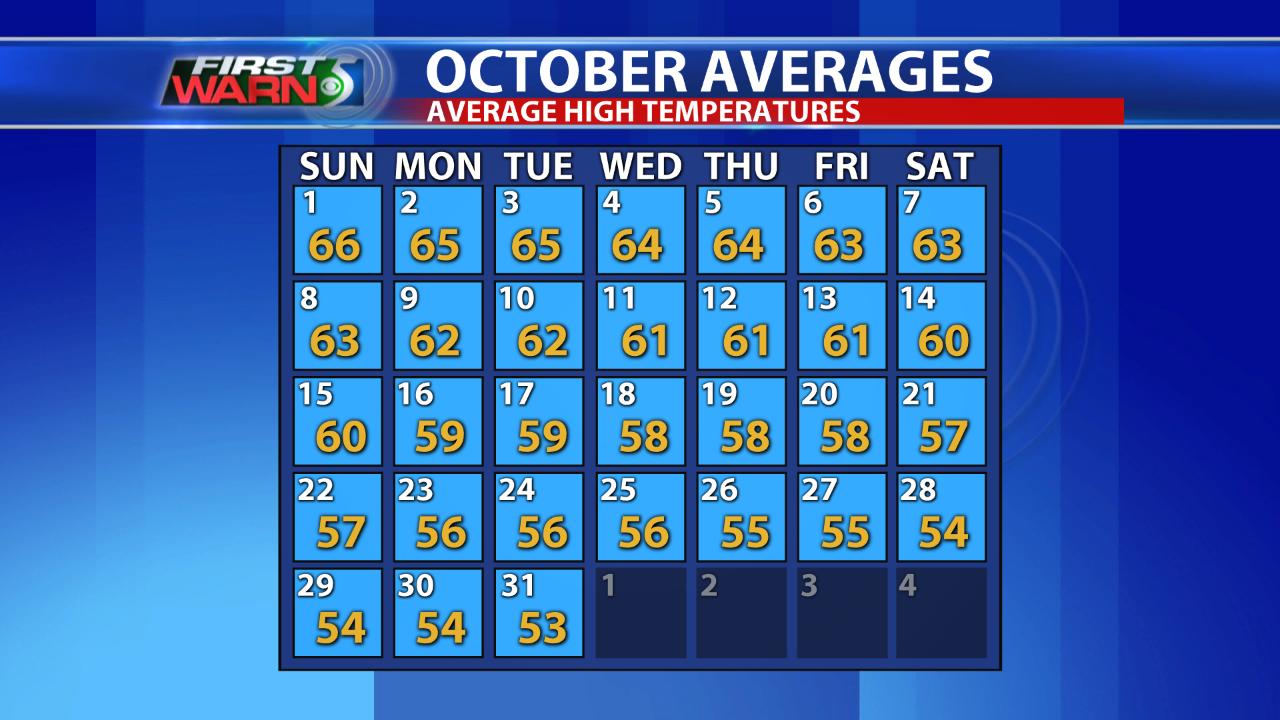 Average High Temperatures - October