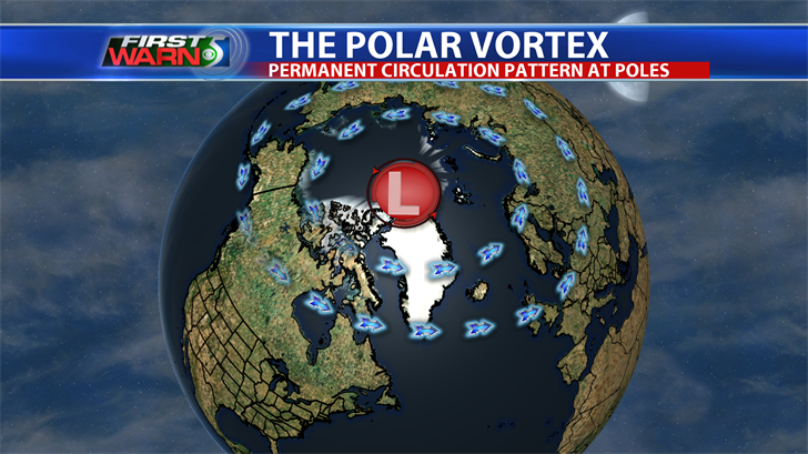 Polar Vortex Diagram