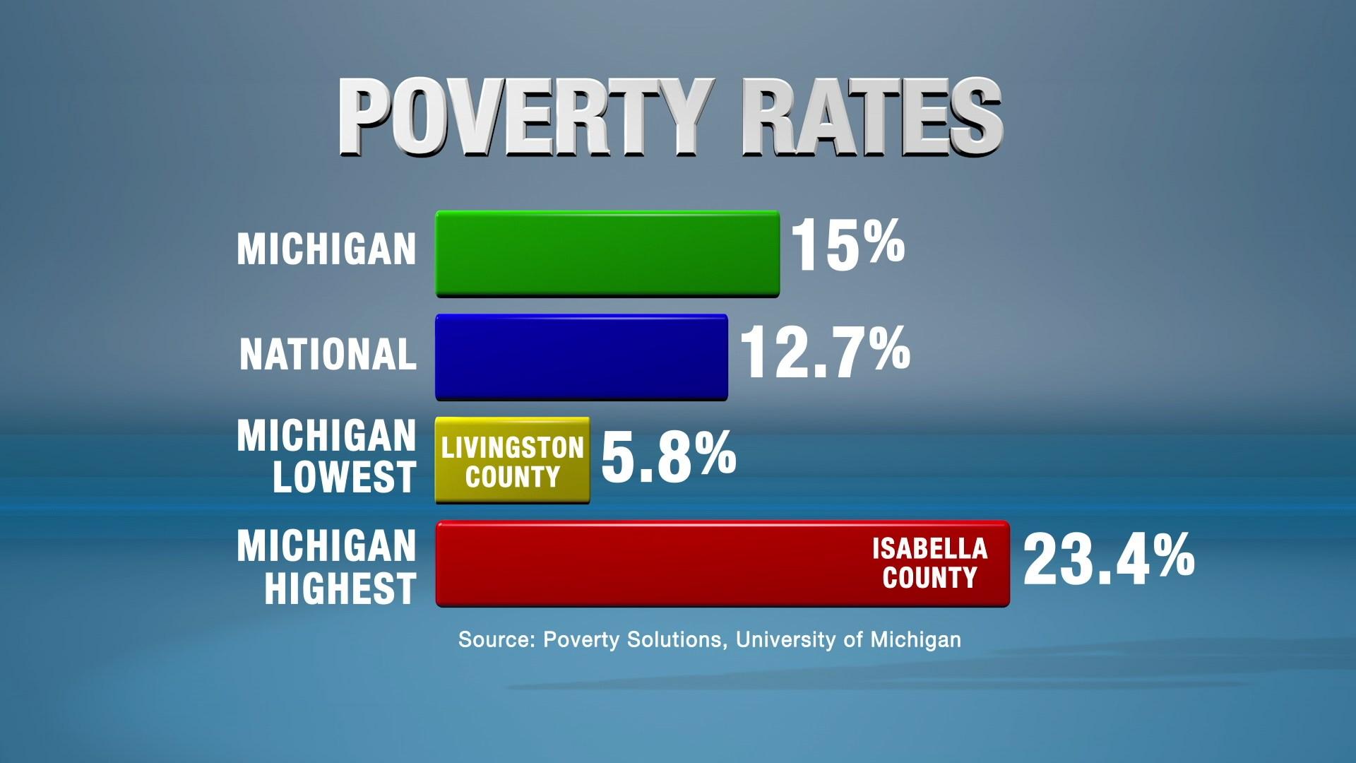 Study: 15 percent of MI residents live in poverty - WNEM TV 5