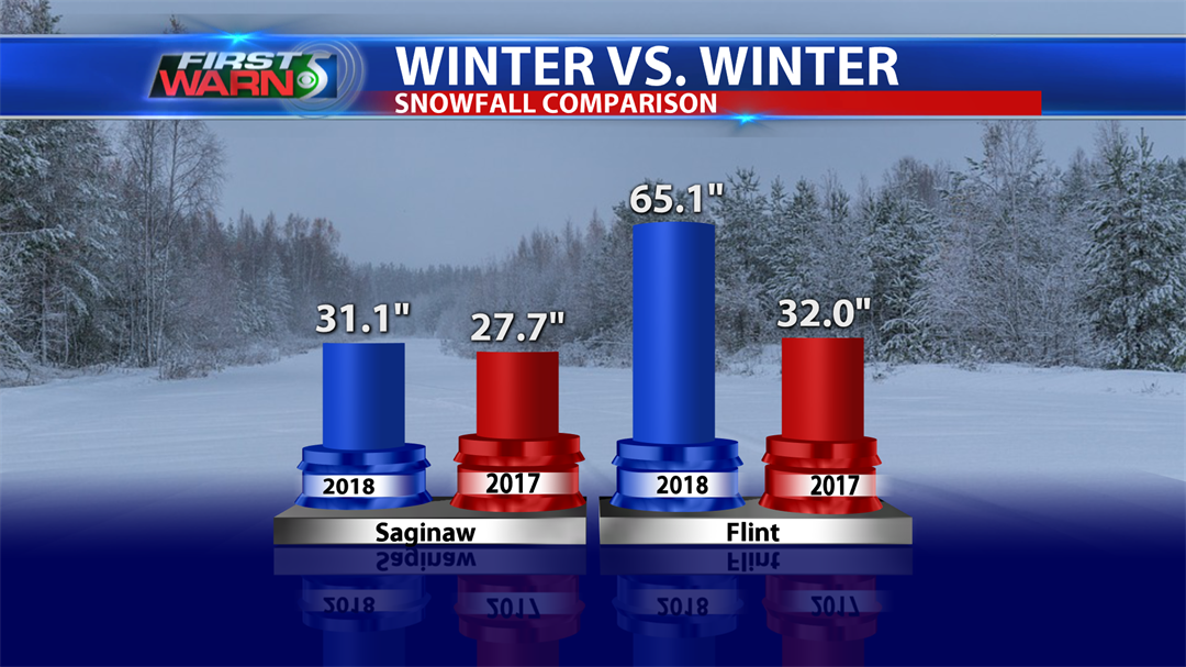 Winter 2017 Snowfall compared to 2018