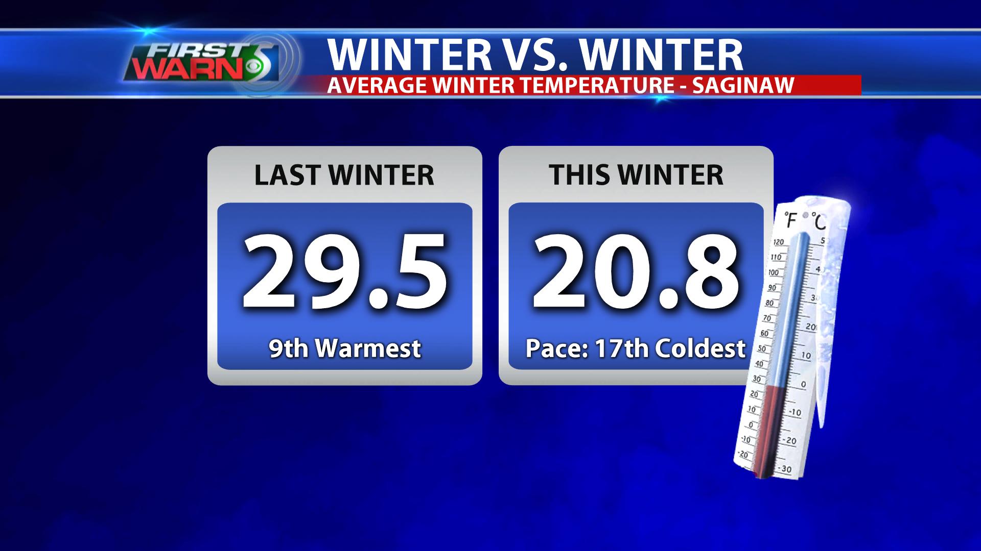 Winter Temperature Comparison - Saginaw