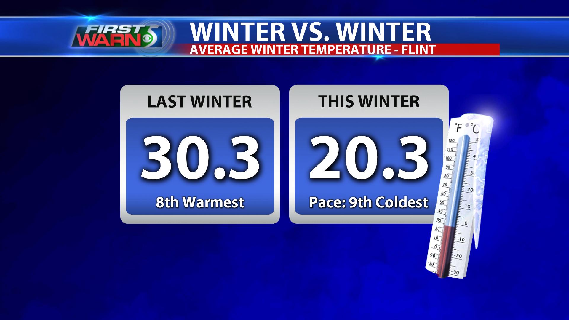 Winter Temperature Comparison - Flint