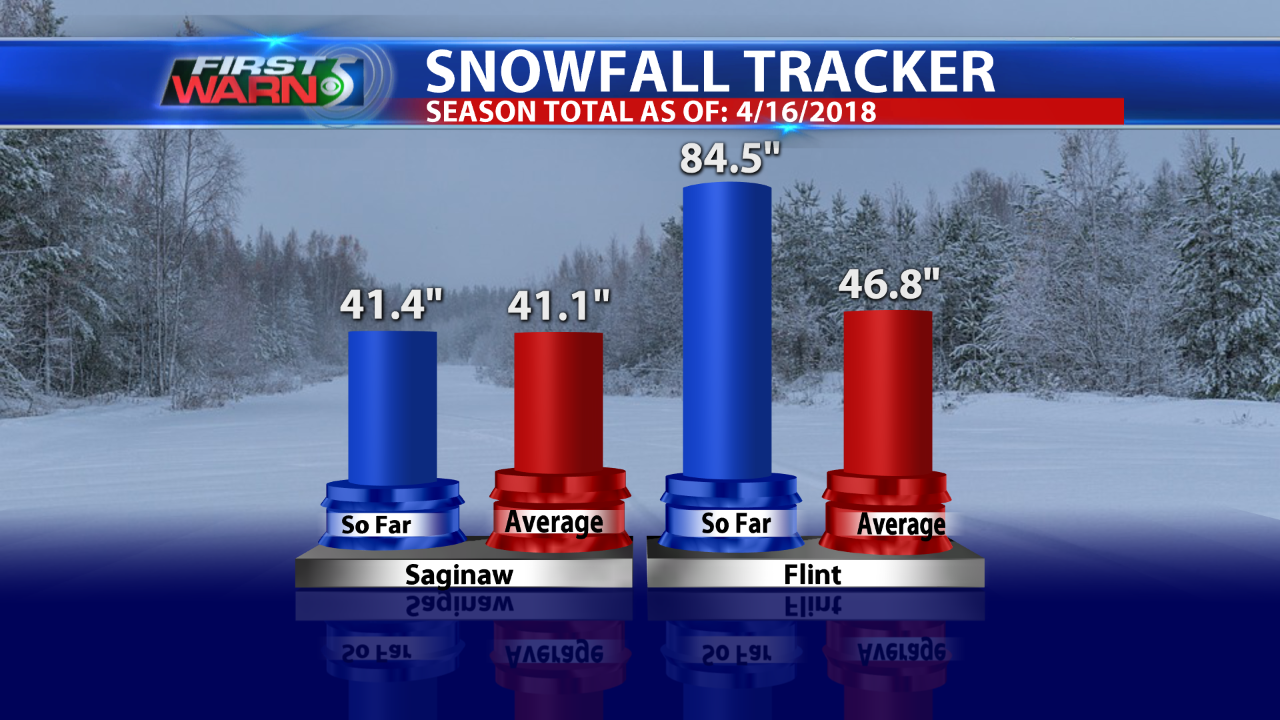 "Flint's 84.5"" of snow breaks seasonal snow record"