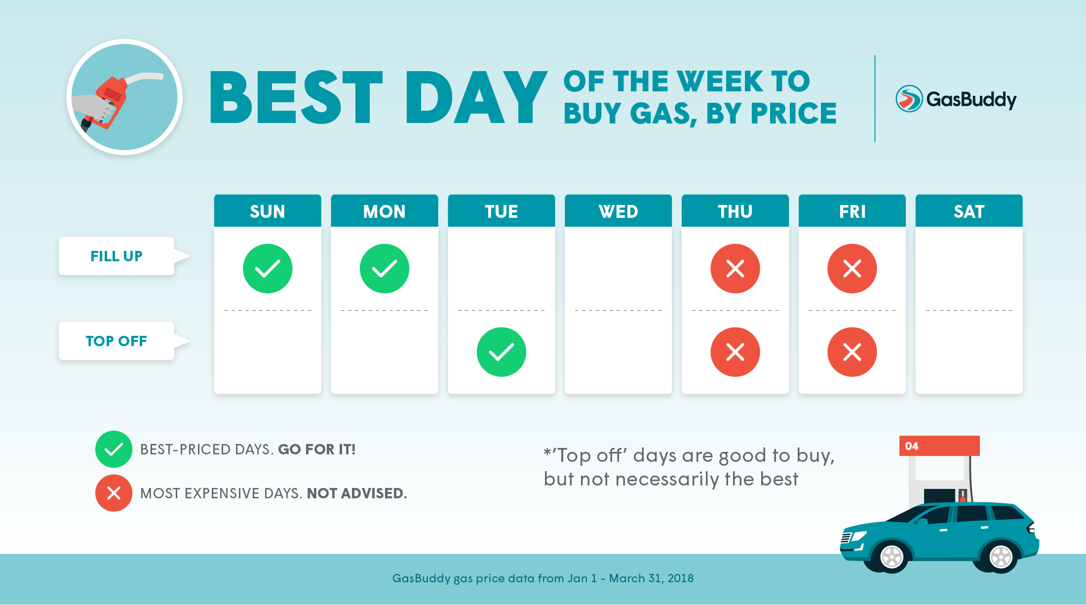 GasBuddy Reveals Best, Worst Days of Week to Buy Gas