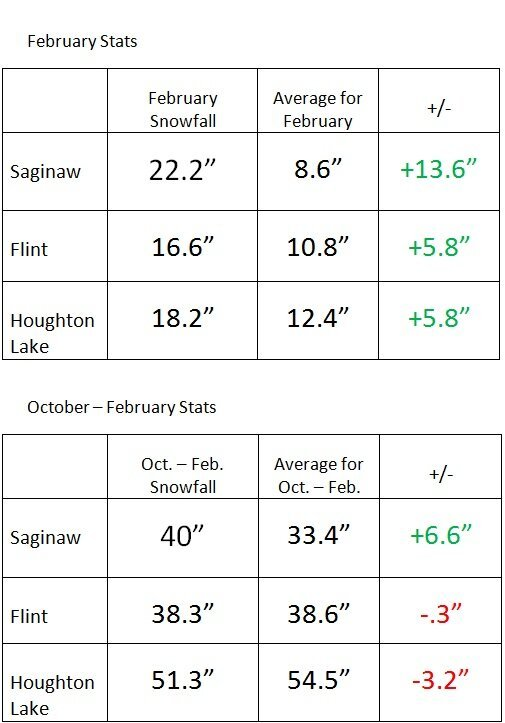 Snow totals for 2012-2013.