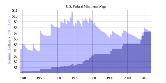 This is a history of minimum wage increases under the 1938 act. This is current as of July 2013, with the inflation adjustment going to July 2013, the latest data.